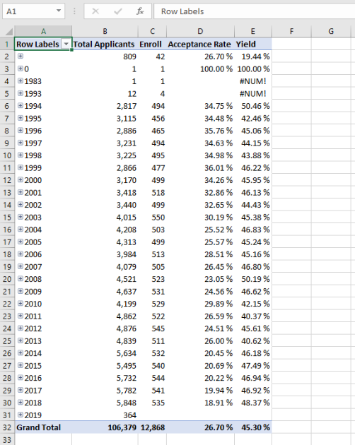 Creating Excel reports using tabular models – Davidson College
