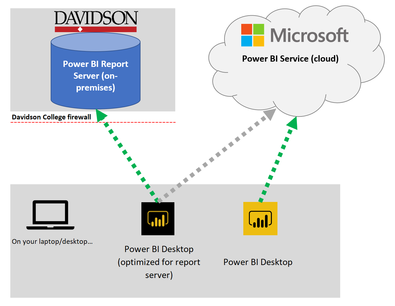 Power BI versions - what's the difference? – Davidson College
